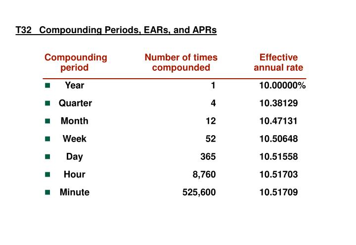 T32   Compounding Periods, EARs, and APRs