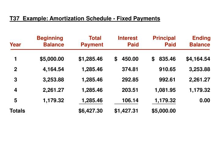T37  Example: Amortization Schedule - Fixed Payments