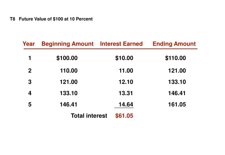 T8   Future Value of $100 at 10 Percent