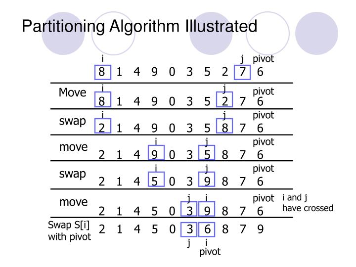 Partitioning Algorithm Illustrated