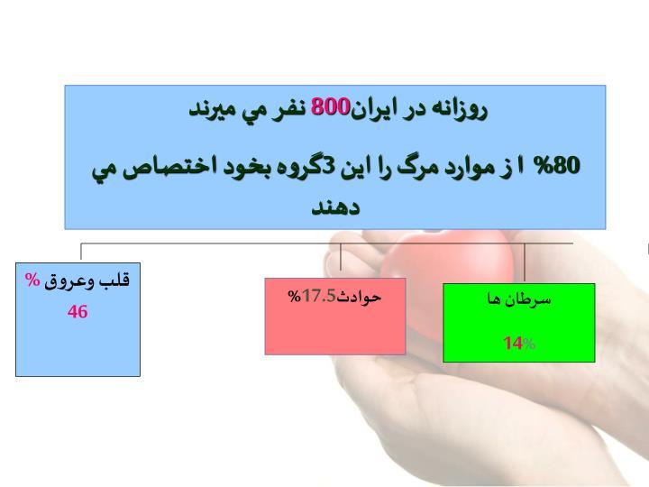 روزانه در ايران