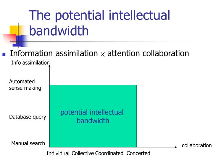 The potential intellectual bandwidth