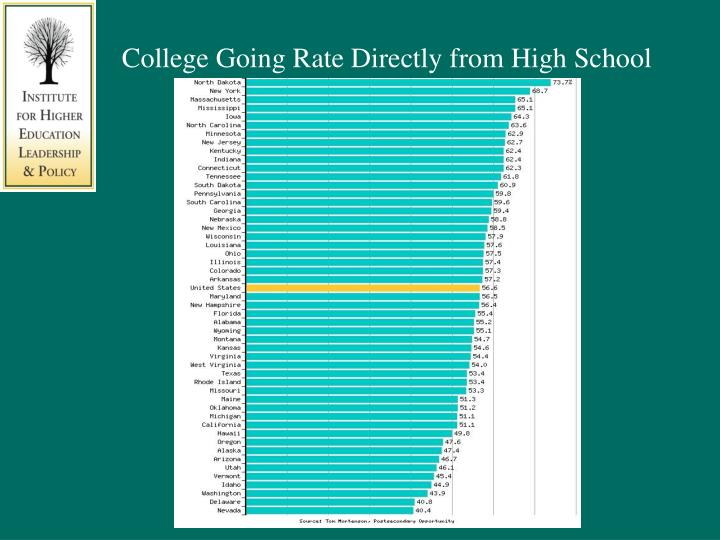 College Going Rate Directly from High School