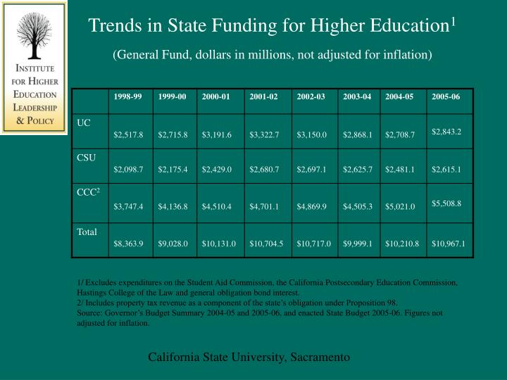 Trends in State Funding for Higher Education