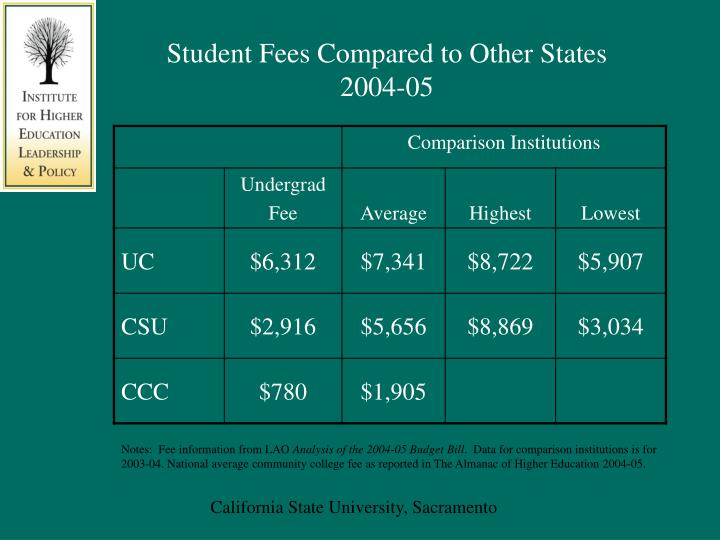 Student Fees Compared to Other States