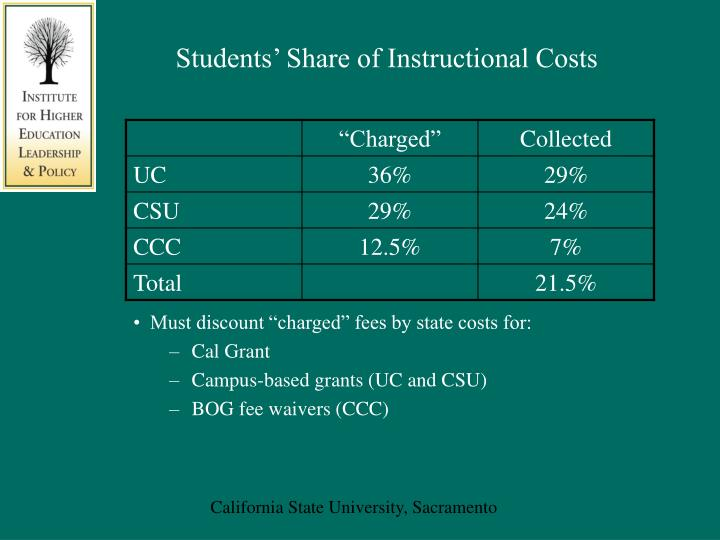 Students' Share of Instructional Costs