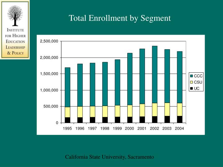 Total Enrollment by Segment