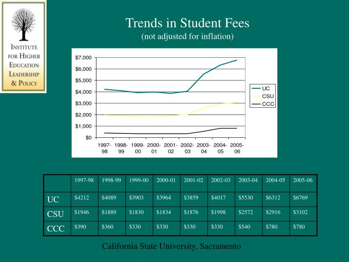 Trends in Student Fees