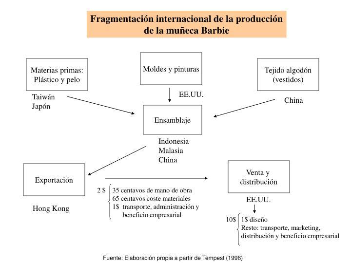 Fragmentación internacional de la producción