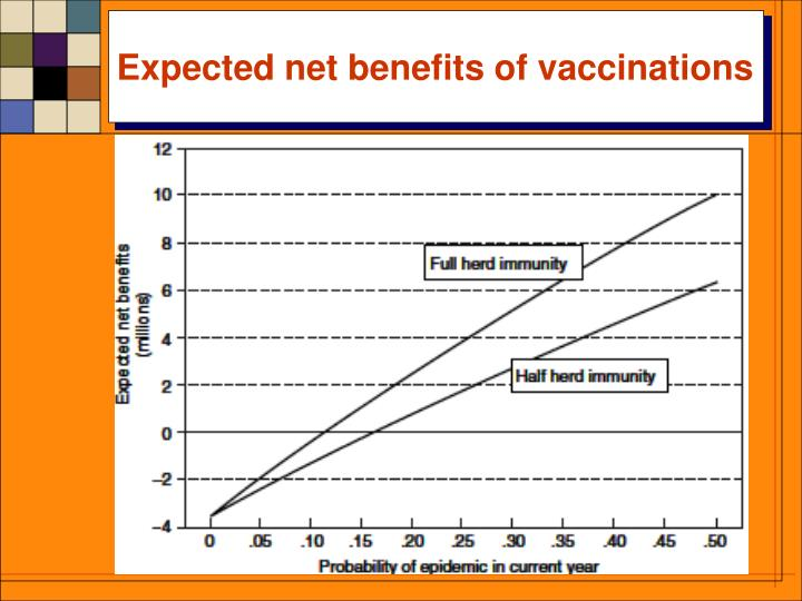 Expected net benefits of vaccinations
