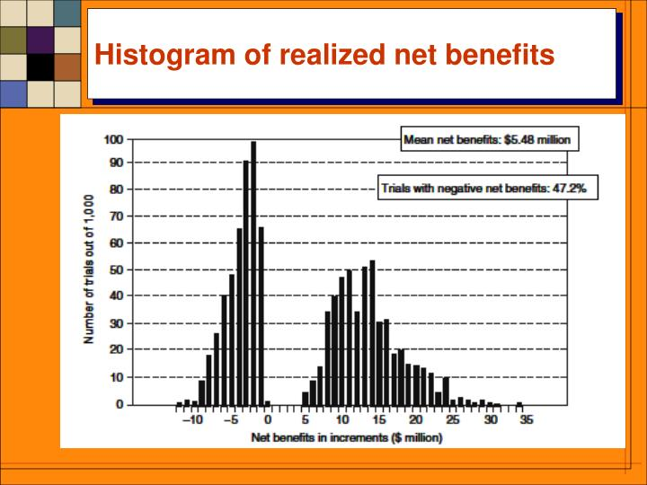Histogram of realized net benefits