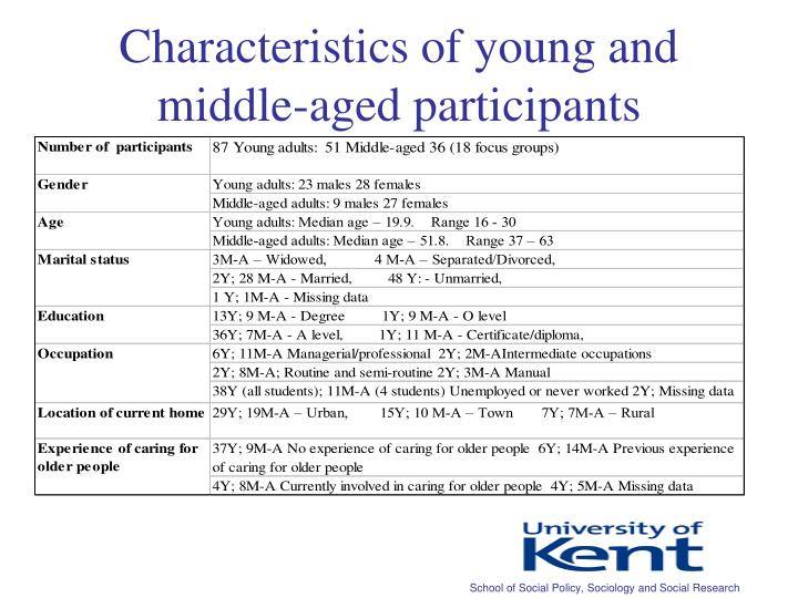 Characteristics of young and middle-aged participants