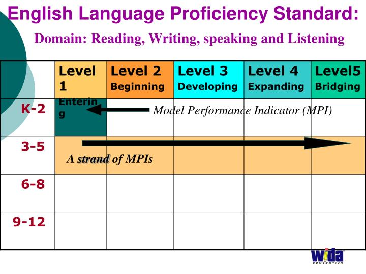 English Language Proficiency Standard: