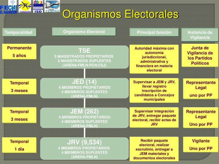 Organismos Electorales