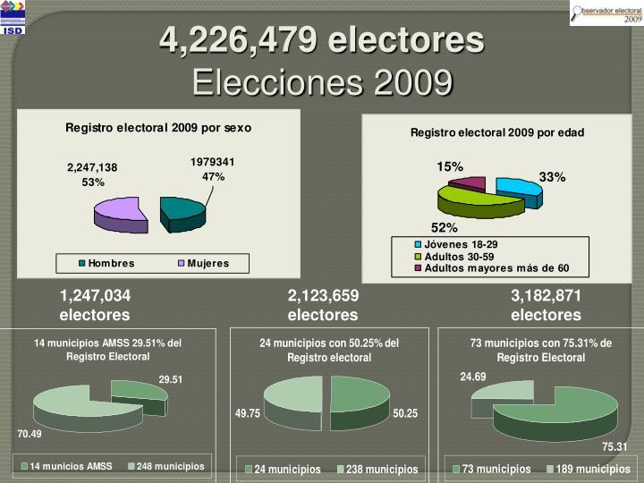 4,226,479 electores