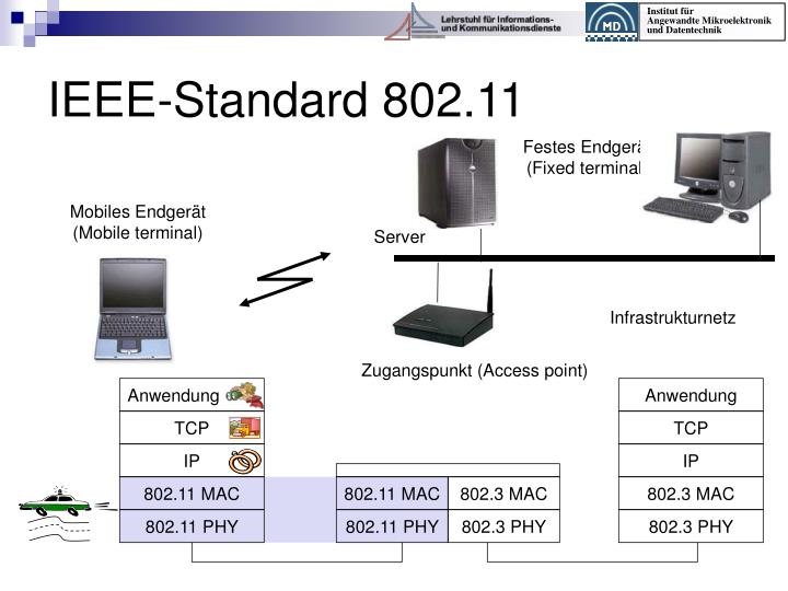 IEEE-Standard 802.11