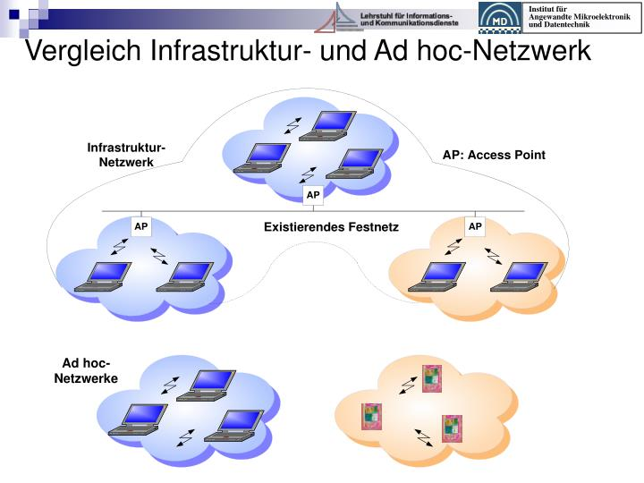Vergleich Infrastruktur- und Ad hoc-Netzwerk