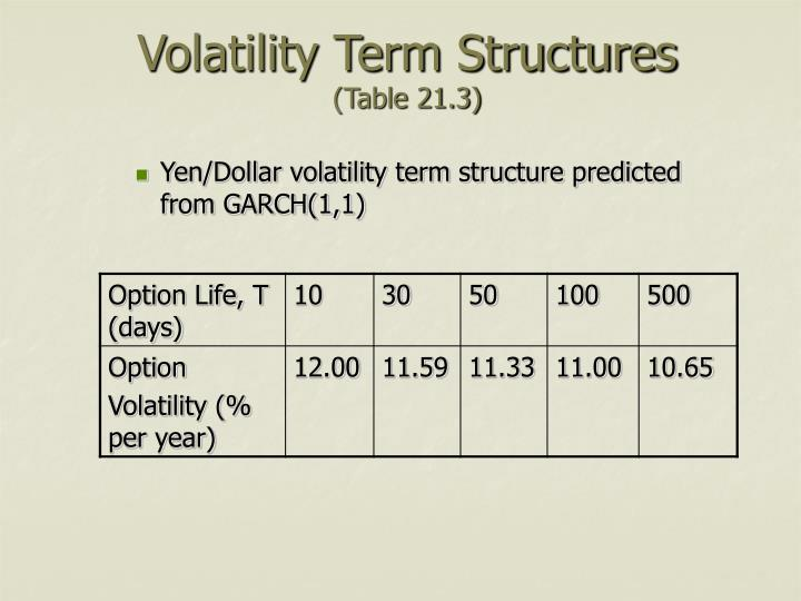 Volatility Term Structures