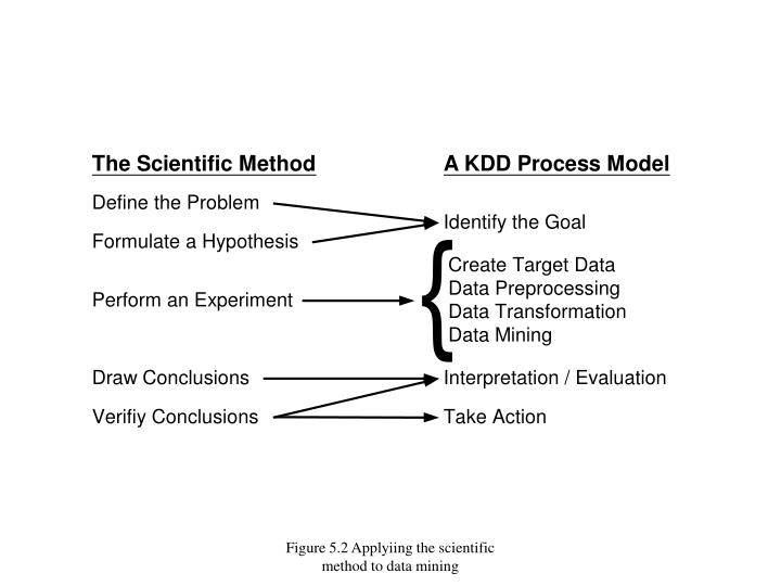 Figure 5.2 Applyiing the scientific method to data mining
