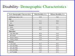 disability demographic characteristics