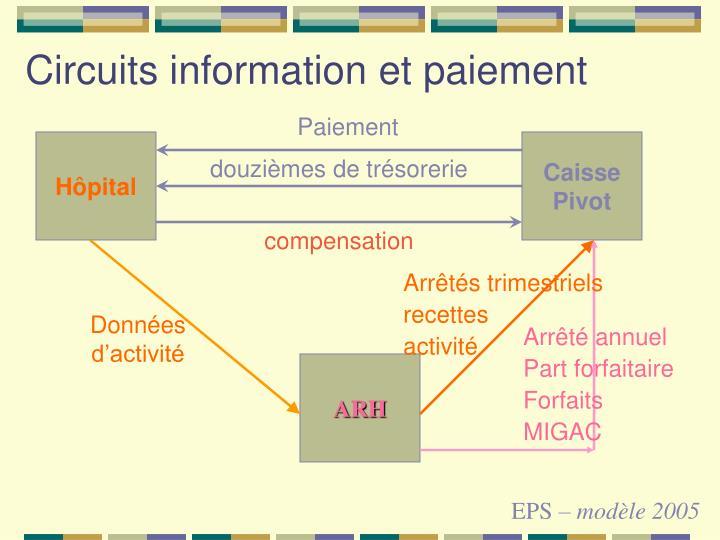 Circuits information et paiement