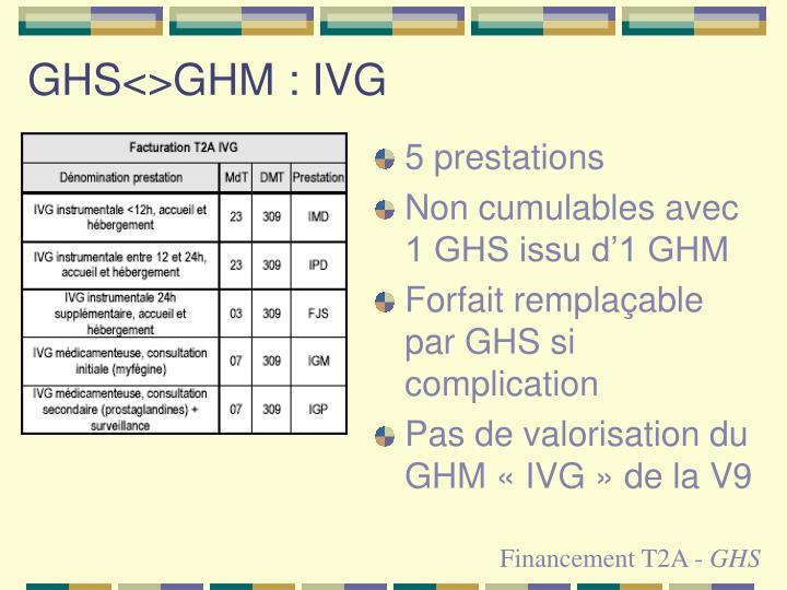 GHS<>GHM : IVG