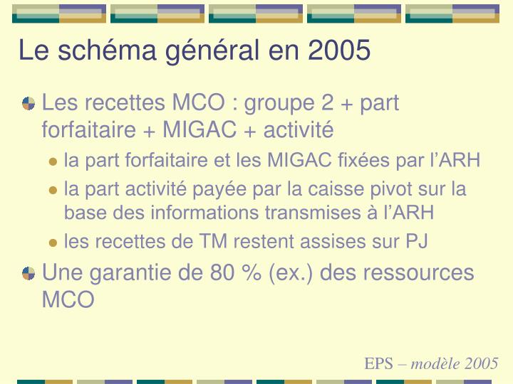 Le schéma général en 2005