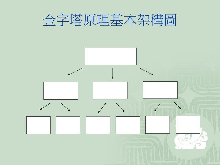 金字塔原理基本架構圖