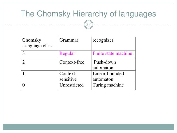 The Chomsky Hierarchy of languages