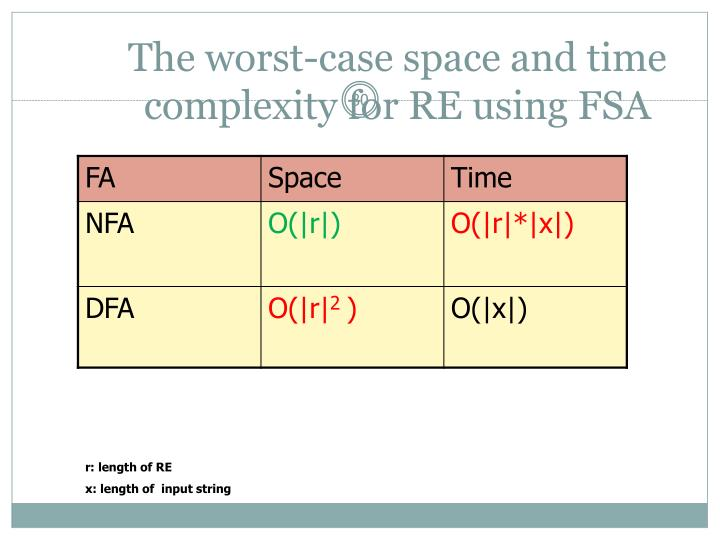 The worst-case space and time complexity for RE using FSA