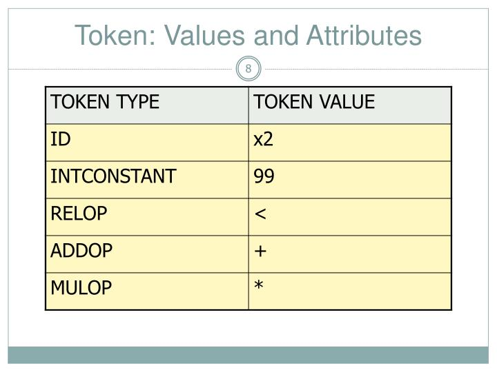 Token: Values and Attributes