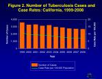 figure 2 number of tuberculosis cases and case rates california 1999 2008