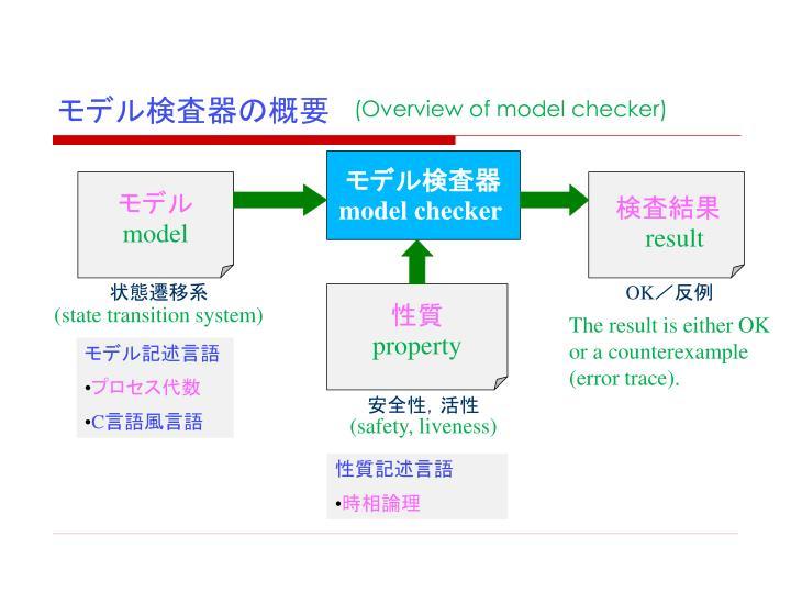 モデル検査