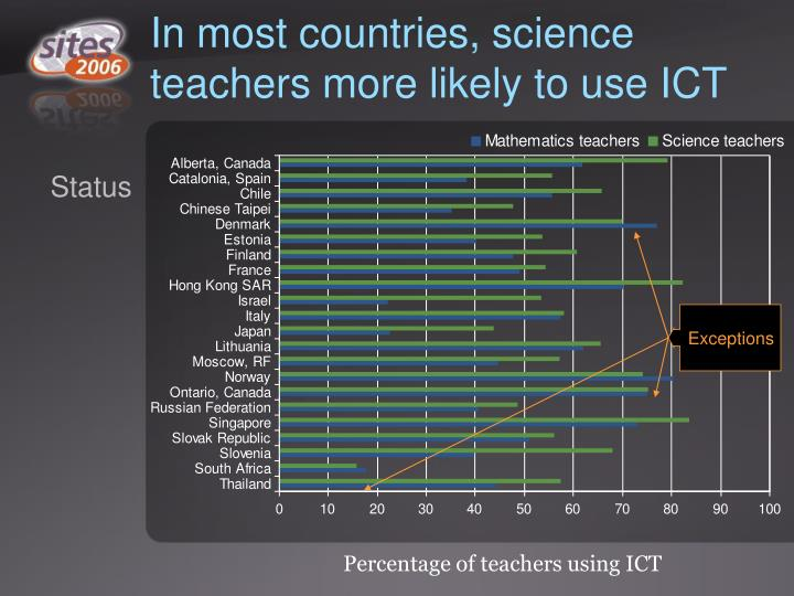 In most countries, science teachers more likely to use ICT