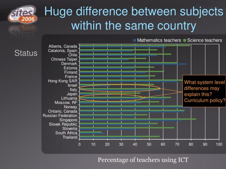 Huge difference between subjects within the same country
