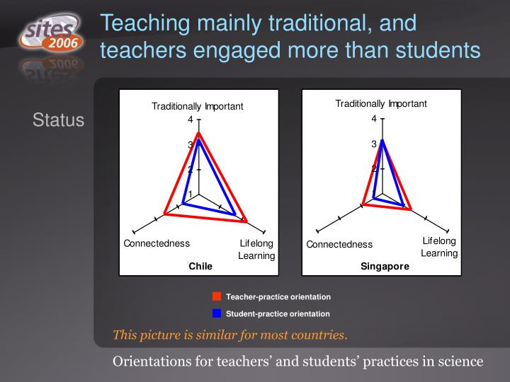 Teaching mainly traditional, and teachers engaged more than students