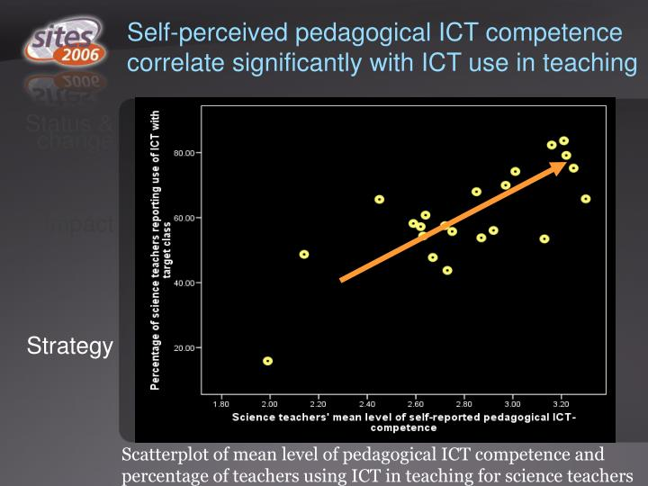 Self-perceived pedagogical ICT competence correlate significantly with ICT use in teaching