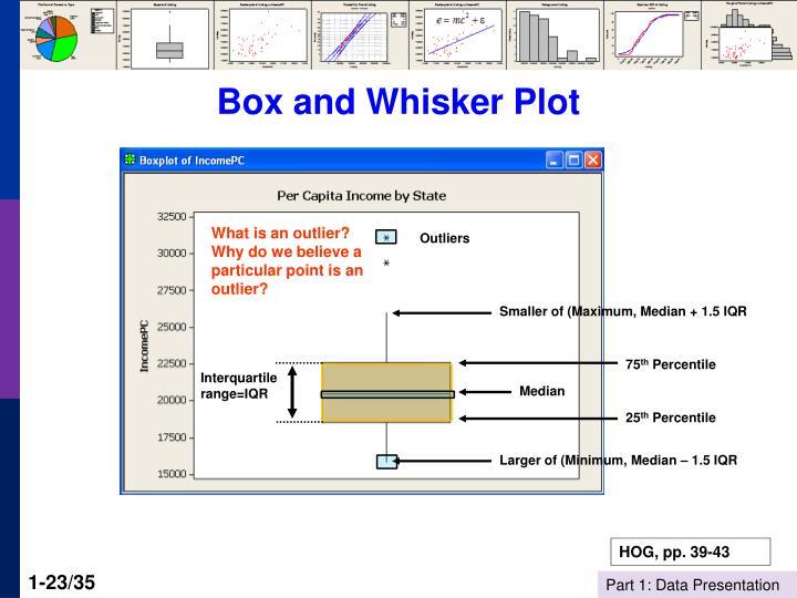 Box and Whisker Plot