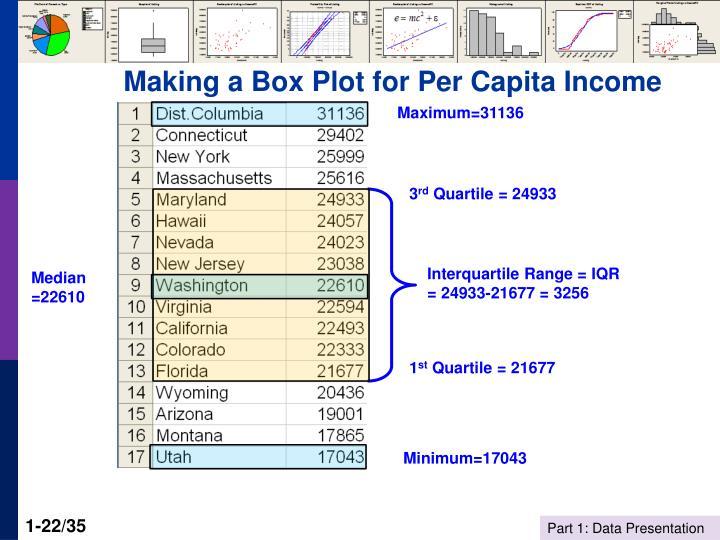 Making a Box Plot for Per Capita Income