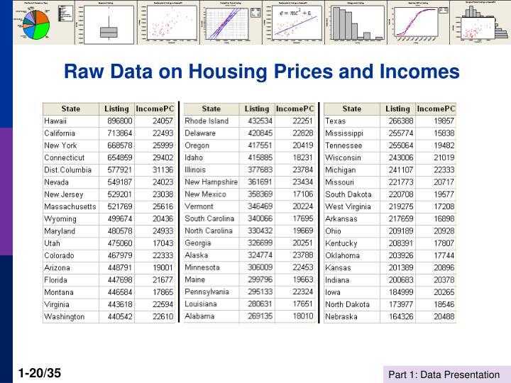 Raw Data on Housing