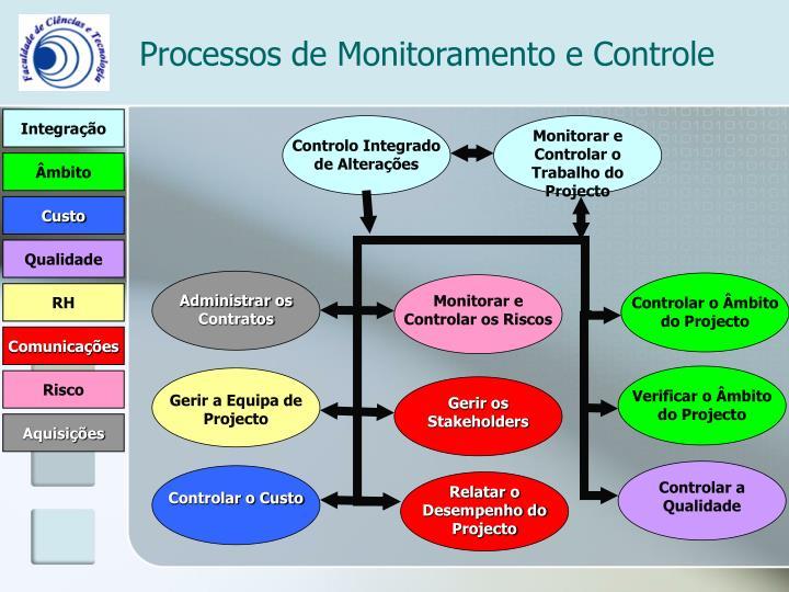 Monitorar e Controlar o Trabalho do Projecto
