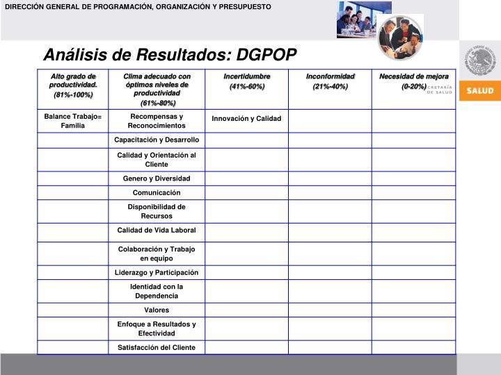 Análisis de Resultados: DGPOP