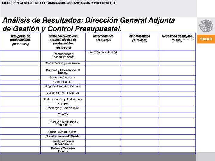 Análisis de Resultados: Dirección General Adjunta