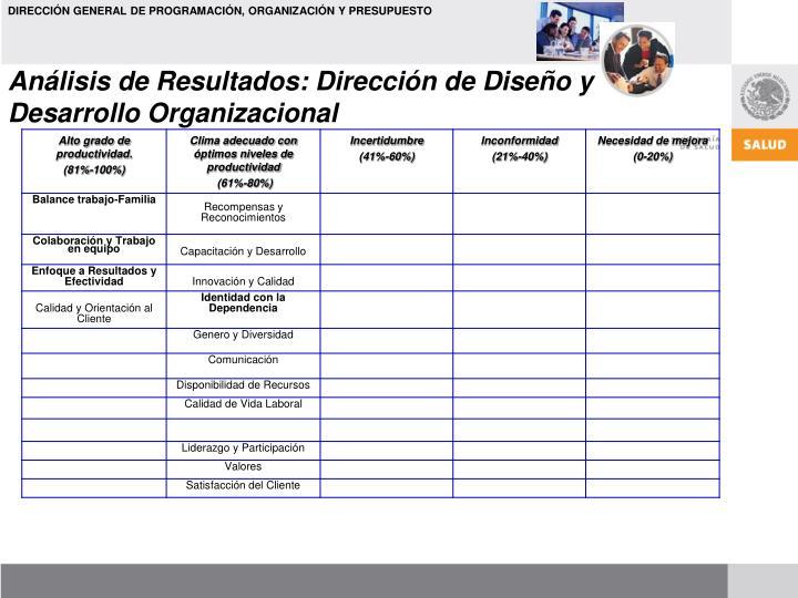 Análisis de Resultados: Dirección de Diseño y