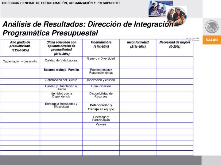 Análisis de Resultados: Dirección de Integración