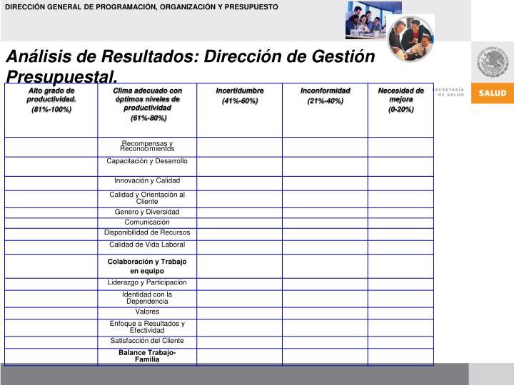 Análisis de Resultados: Dirección de Gestión