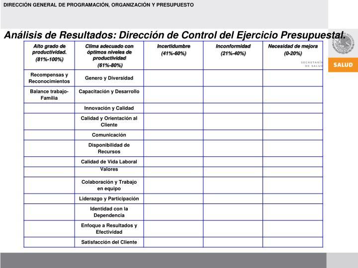 Análisis de Resultados: Dirección de Control del Ejercicio Presupuestal.