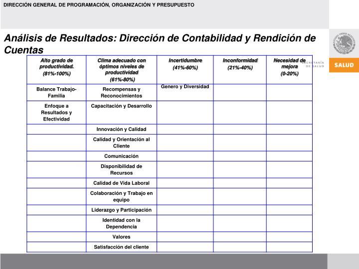 Análisis de Resultados: Dirección de Contabilidad y Rendición de Cuentas