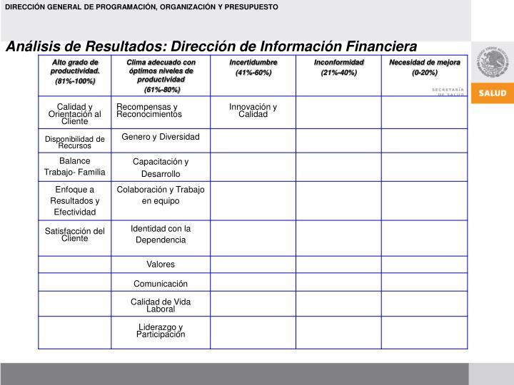 Análisis de Resultados: Dirección de Información Financiera