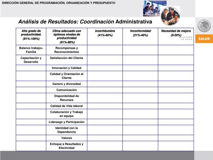 Análisis de Resultados: Coordinación